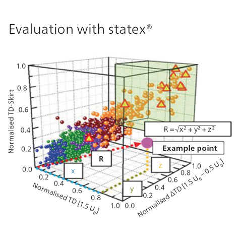 statex® -  software voor statitische benadering restlevensduur kabels