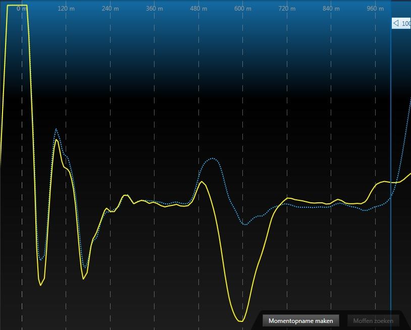 Impulsechometers (TDR)